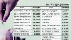 쑥쑥 자라는 '4세' ETN…6兆시장·206개 상품 매력 '뿜뿜'