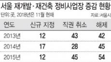 주거공급 부족한 서울시..동작구 '동작하이팰리스' 주목