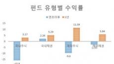 국내채권펀드 '나홀로 질주'...내년 상반기까지 '쭉'