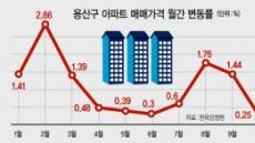 용산 아파트값 10억 100일 천하?