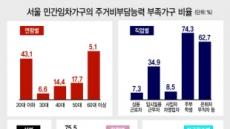 서울 41만가구 주거비 빼면 생계 곤란