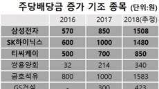 삼성전자ㆍSK하이닉스, '배당 약발도 안먹히네~'
