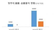 산업은행 5000억ㆍ기업은행 2000억 증자 확정