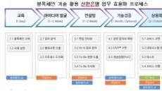 신한銀, 블록체인 기술 적용 프로젝트 본격 도입