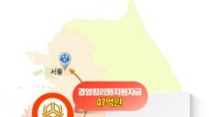 신협중앙회, 부실 지방 조합에 47억원 지원