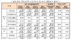 """韓 LTE 속도 '압도적'…""""美 라스베이거스의 5배"""""""
