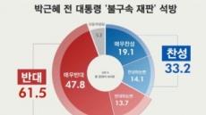 박근혜 전 대통령 '불구속 재판', '반대' 61.5% vs '찬성' 33.2%