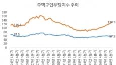 멀어지는 서울…집 구입부담 전국 2.3배, 역대최대