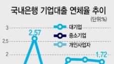 중기·개인사업자 대출 연체율 '슬금슬금'