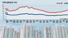 멀어지는 '인서울의 꿈'…집구입 부담 전국평균의 2.3배