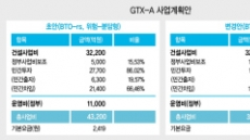[GTX-A노선 조기착공] 'BTO'방식 전환…재정부담 감수 사업속도 올리기 '고육책'