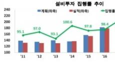 기업들 올해 투자 4.4% 감소, 내년에 6.3% 또 줄어