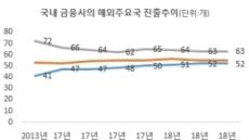 韓 금융사 월남행 '러시'…5년새 27% 증가