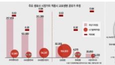 IPO行 선택한 교보생명…신창재 vs FI '동상이몽'