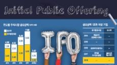 증시불안·회계이슈…올 IPO '한겨울'