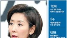 [피플&데이터] 한국당號 방향키 잡은 나경원…계파 화합·보수혁신 이뤄낼까