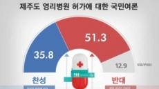 제주도 영리병원 허가 '반대' 51.3% vs '찬성' 35.8%