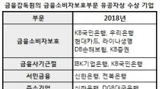 KB국민ㆍ신한銀, 금감원 금융소비자보호상 최다 수상