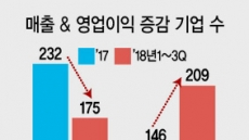 """""""올 1~3분기 상장사 60% 영업이익 감소"""""""