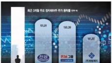 변동성 장세 유혹…'정치인 테마주' 들썩