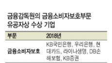 KB국민·신한銀, 금융소비자보호상 최다 수상