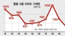 강남4구 아파트 거래 42% 급감