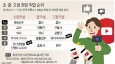 """초등생 꿈 """"과학자보다 유튜버""""…운동선수 5년만에 1위"""
