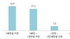 """""""5G 핵심 콘텐츠""""...VR게임장 10곳 중 4곳 월매출 500만원 미만"""