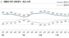 文 대통령 '잘하고 있다' 45% vs '잘못하고 있다' 44%