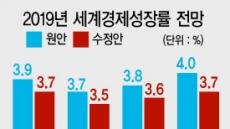 """""""내년 최대 위협은 미중무역戰""""…성장률 일제히 '하향'"""