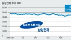 삼성그룹 IT주, 날개없는 추락