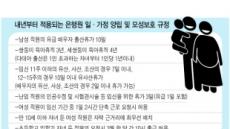 배우자 출산 은행원 유급휴가 5일→10일