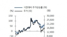 [내일사볼까]비즈니스온, 신사업 성장성에 주목