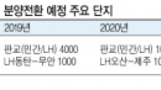 '원칙' vs '취지'…10년 공공임대 분양전환 논란