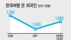 외국손님 16% ·국민 해외여행 8% …관광한국 희망 쐈다