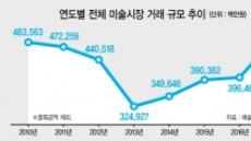 국내 미술시장 '5000억 규모' 급성장