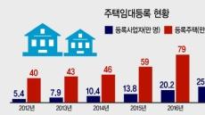 사적임대 23% 공공전환…다주택자에 과도한 혜택 문제로