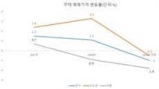 """""""올해 집값 수도권-지방 동반 침체"""", IMFㆍ금융위기 사태 시 현상 전망"""