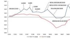 올해 주택시장 하락 불가피…서울은 '호황기'나 길어지긴 힘들듯