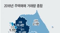 [감정원 2019년 부동산 전망] 서울 집값만 현재 '호황기'…그러나 곧 꺾인다