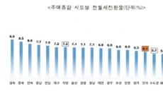 전월세전환율 역대 최저… 주택 임대 시장 안정세