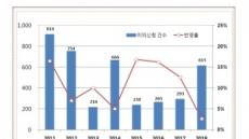 """""""세금 폭탄"""" vs """"30년 특혜""""…공시지가 의견청취 오늘까지"""