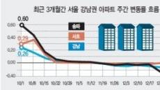 """올 강남집값 약보합 유지…""""설 연휴 전까지 조정"""""""