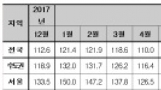 """""""집값 떨어진다""""…부동산심리 역대 최초 '하강국면'"""