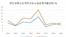 """출국자 정체, 좌석은 급증...""""항공주 팔아라"""""""