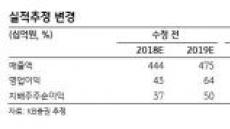 """KB증권 """"락앤락 매출 80% 성장 가능성…목표주가 상향"""""""
