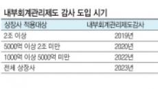 내부통제 감사기준 '깜깜이'…기업들 '발동동'