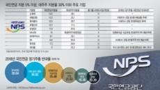 국민연금 주주권 행사…'꼭두각시' 이사회 혁신 가능할까?