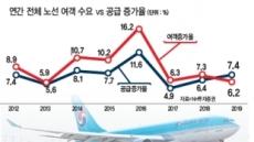 """출국자 정체·좌석 공급 급증…""""항공주 팔아라"""""""