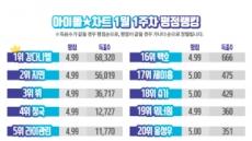 강다니엘, 아이돌차트 평점랭킹 43주 연속 최다득표…라이관린·하성운 단 3표 차이